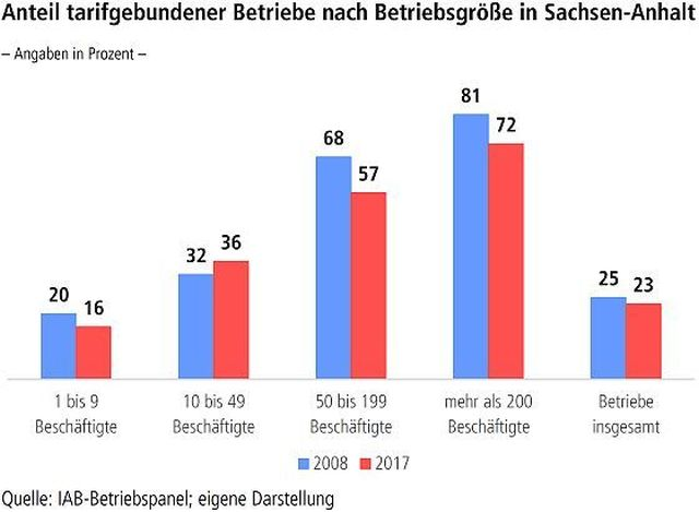 Tarifbindung in Sachsen-Anhalt